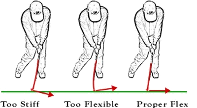 Golf Club Flexibility